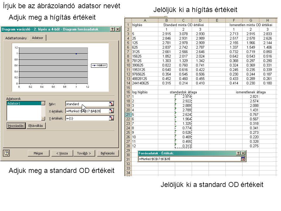Írjuk be az ábrázolandó adatsor nevét