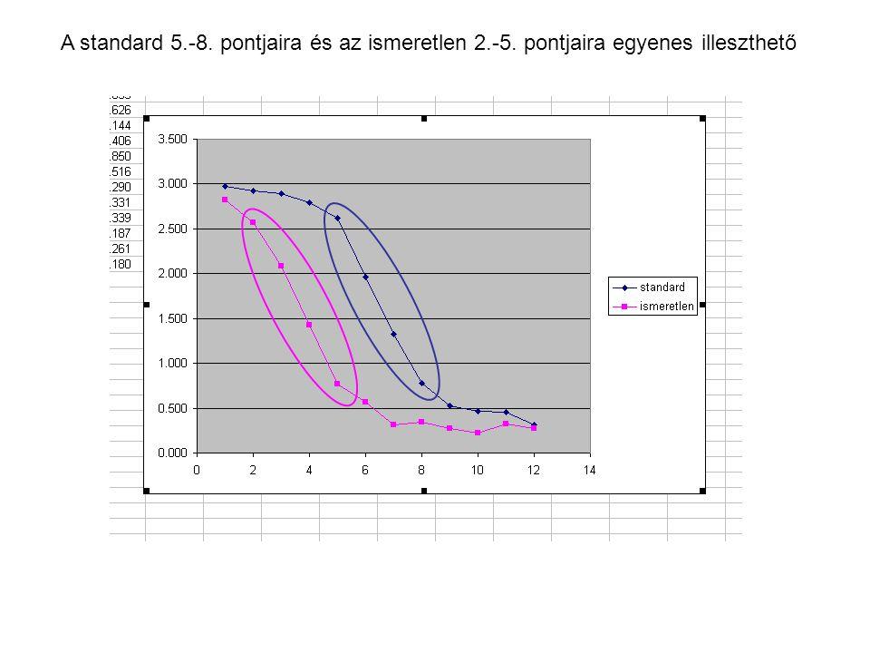 A standard 5. -8. pontjaira és az ismeretlen 2. -5