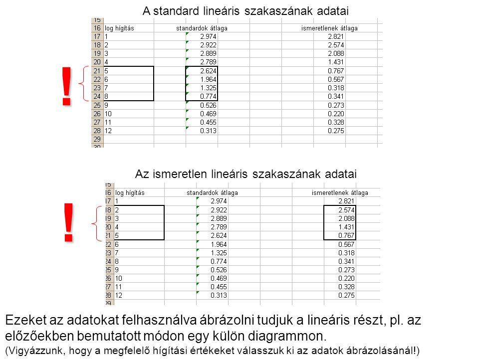 A standard lineáris szakaszának adatai
