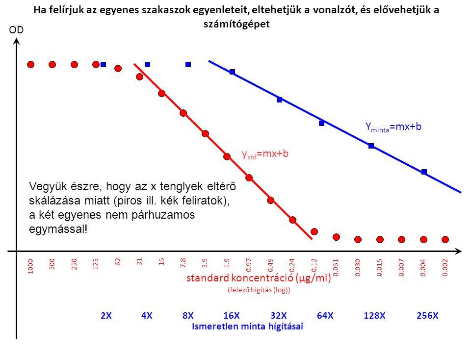standard koncentráció (µg/ml)