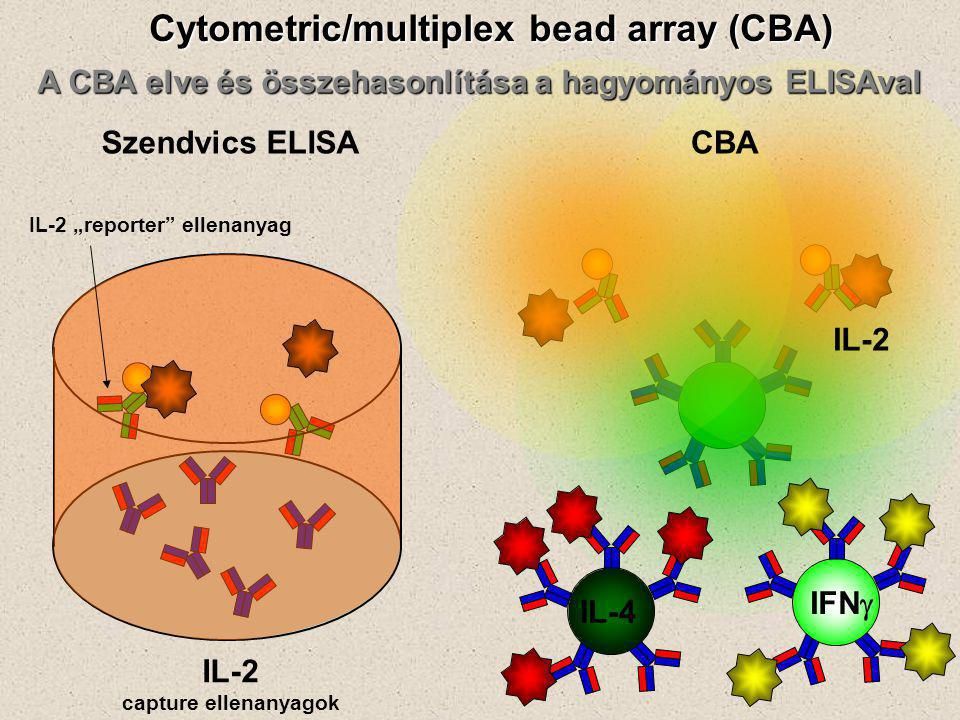 Cytometric/multiplex bead array (CBA)