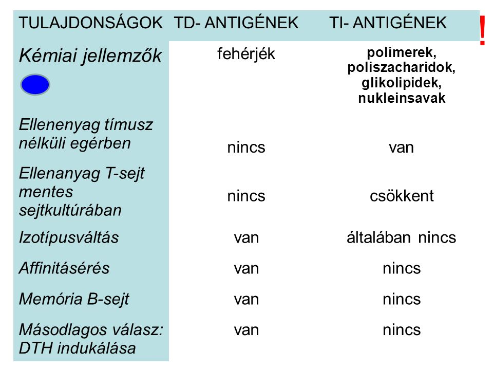 polimerek, poliszacharidok, glikolipidek, nukleinsavak