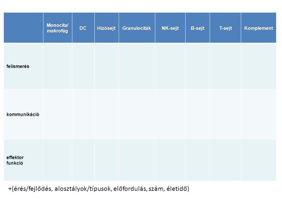 +(érés/fejlődés, alosztályok/típusok, előfordulás, szám, életidő)