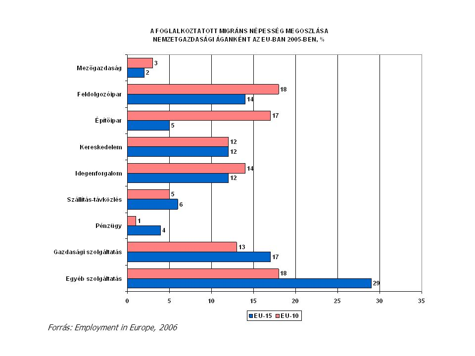 Forrás: Employment in Europe, 2006