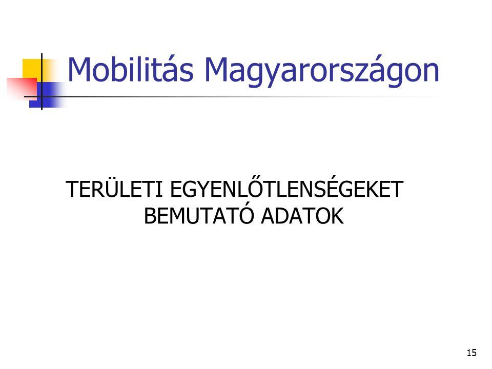 Mobilitás Magyarországon