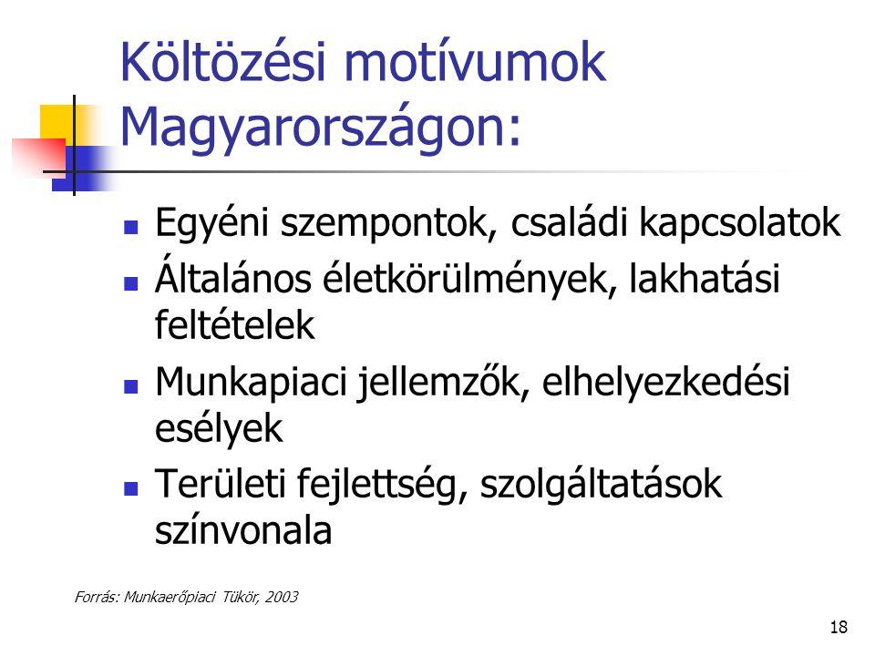 Költözési motívumok Magyarországon: