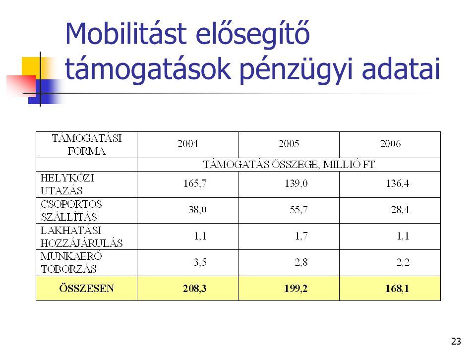 Mobilitást elősegítő támogatások pénzügyi adatai