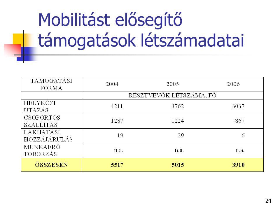 Mobilitást elősegítő támogatások létszámadatai