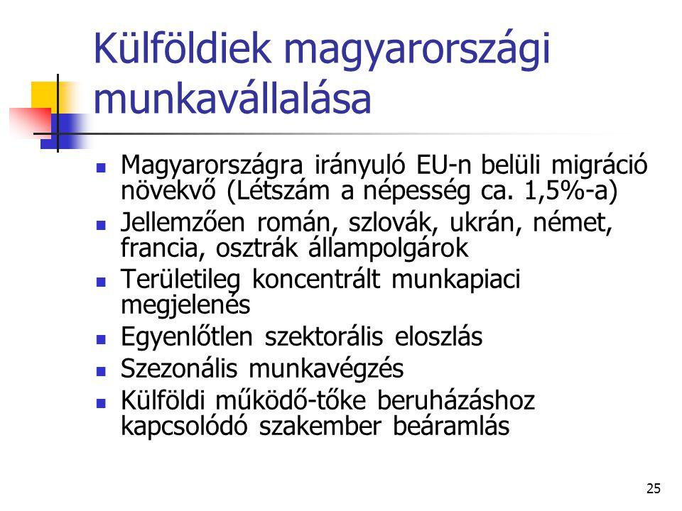 Külföldiek magyarországi munkavállalása