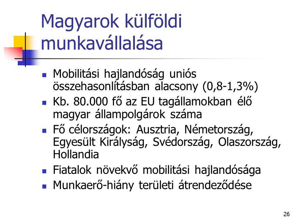Magyarok külföldi munkavállalása