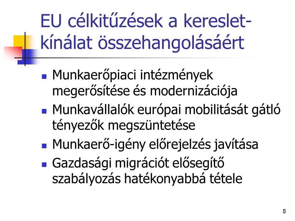 EU célkitűzések a kereslet-kínálat összehangolásáért