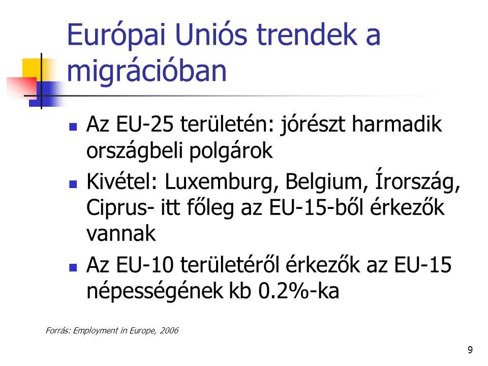 Európai Uniós trendek a migrációban