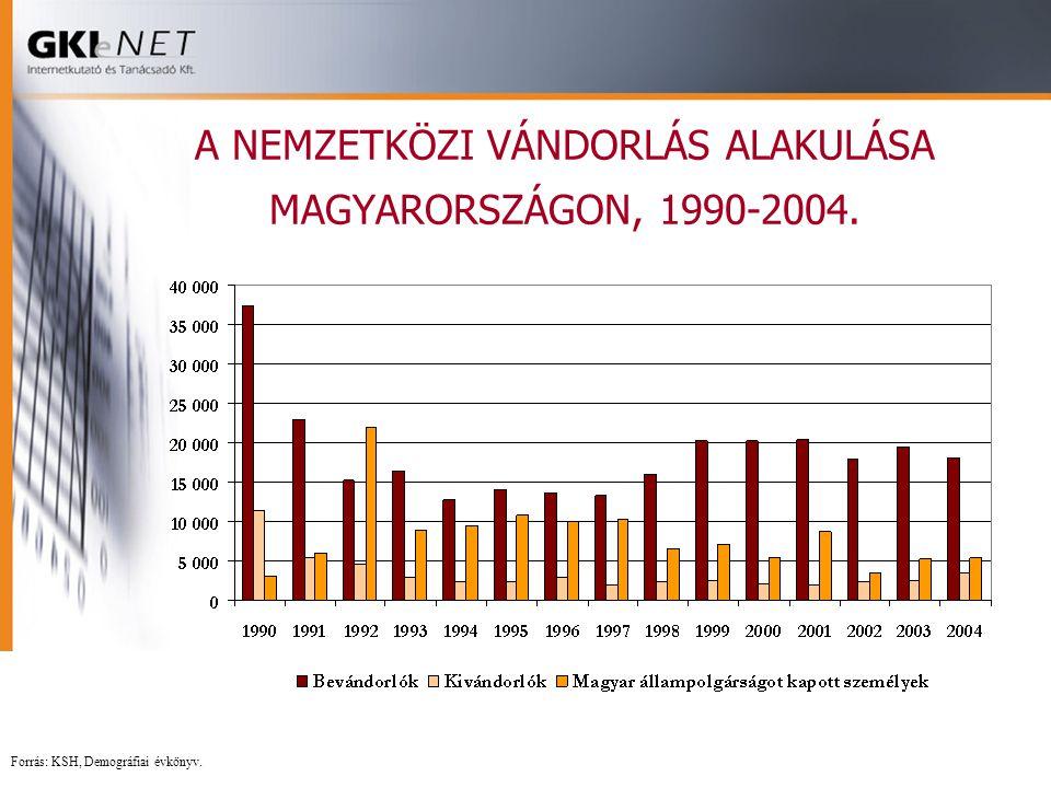 A NEMZETKÖZI VÁNDORLÁS ALAKULÁSA MAGYARORSZÁGON, 1990-2004.