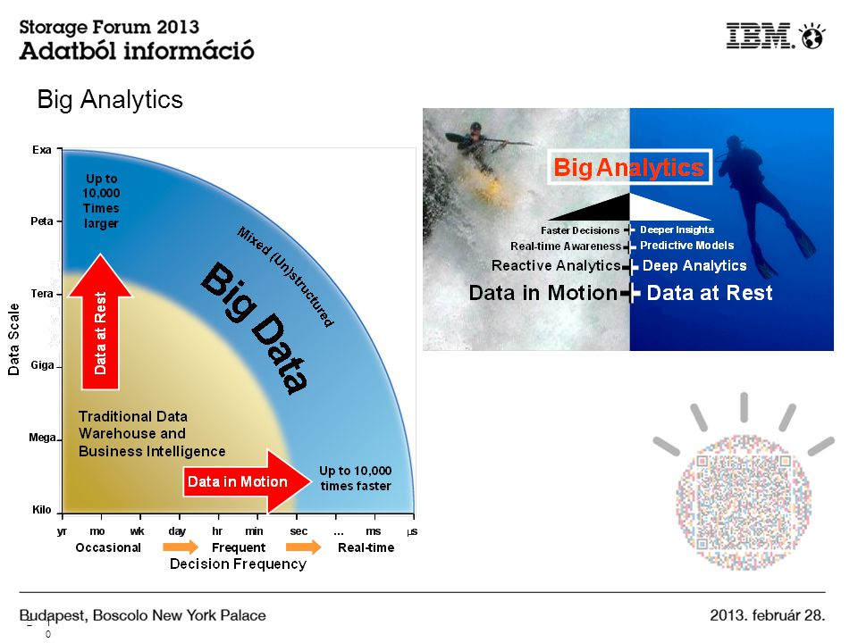 Big Analytics 1010