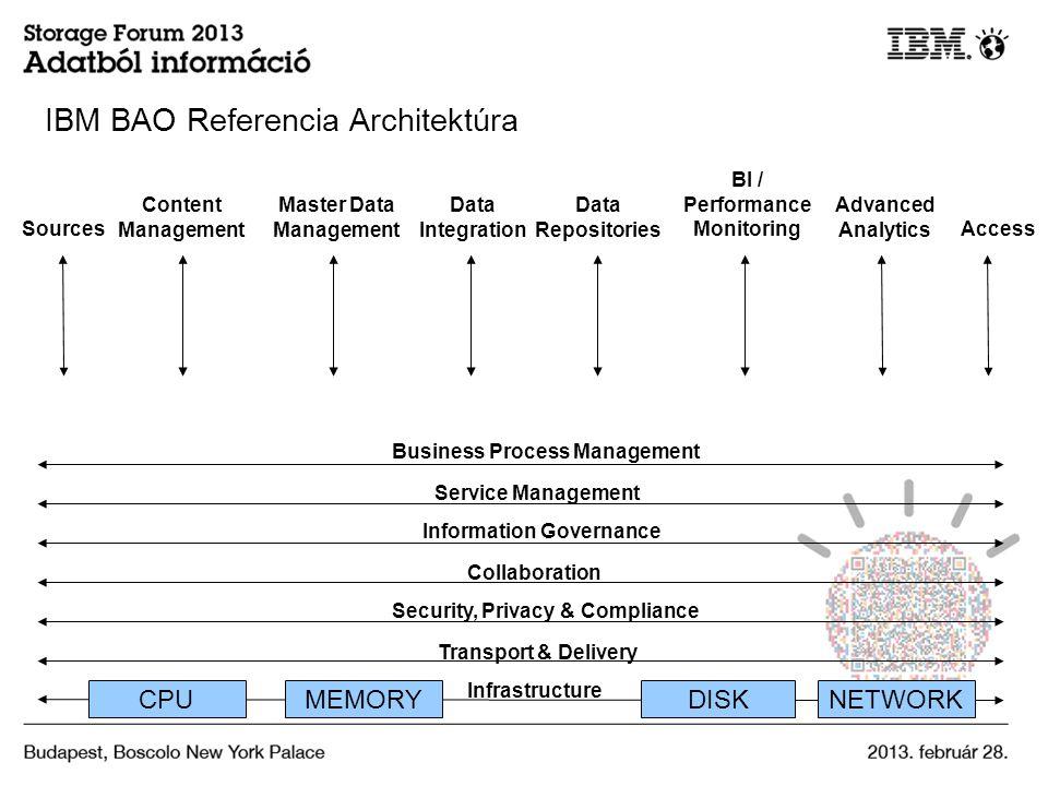 IBM BAO Referencia Architektúra