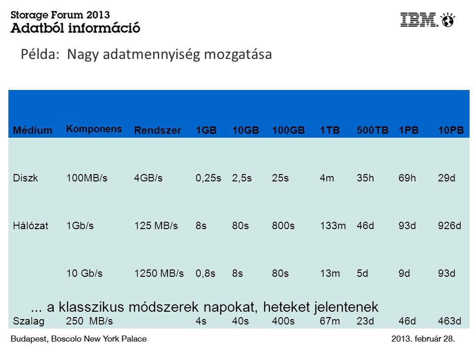 Példa: Nagy adatmennyiség mozgatása