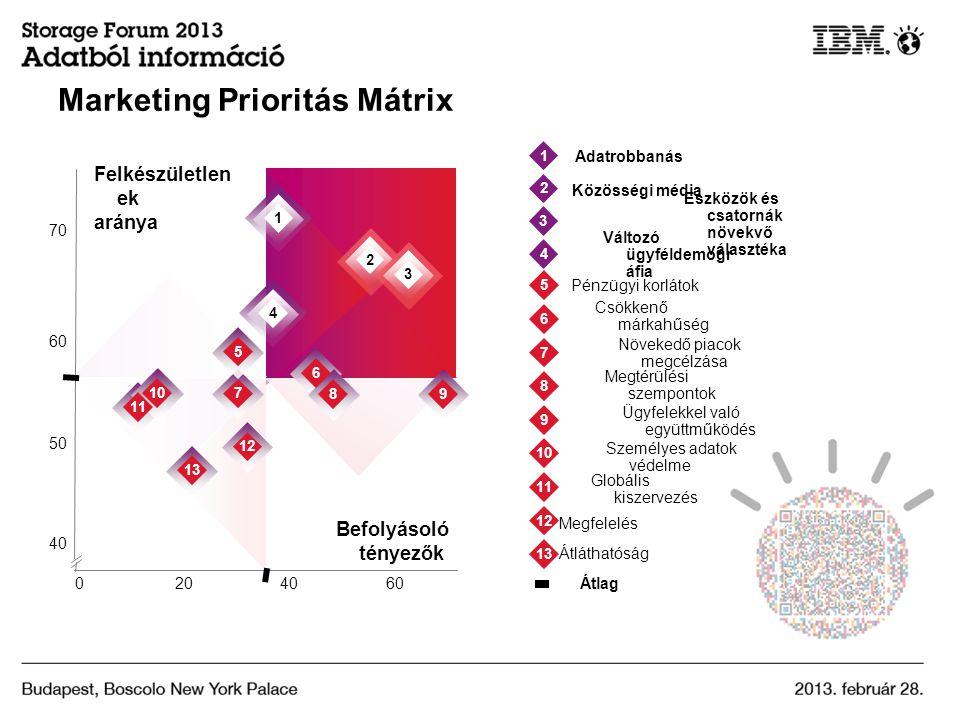 Marketing Prioritás Mátrix