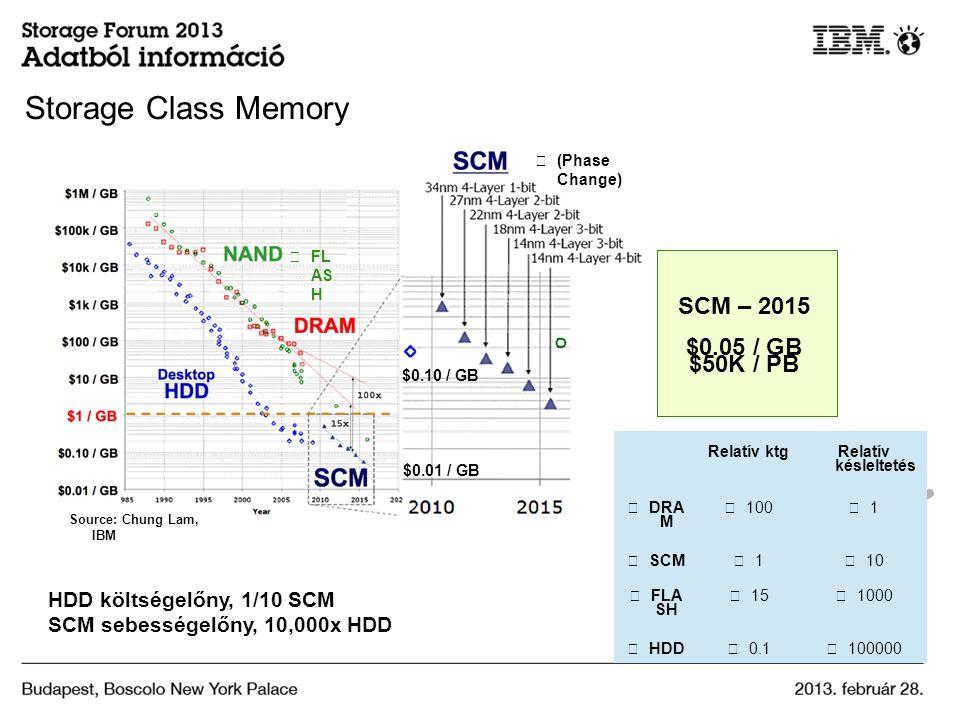 Storage Class Memory SCM – 2015 $0.05 / GB $50K / PB