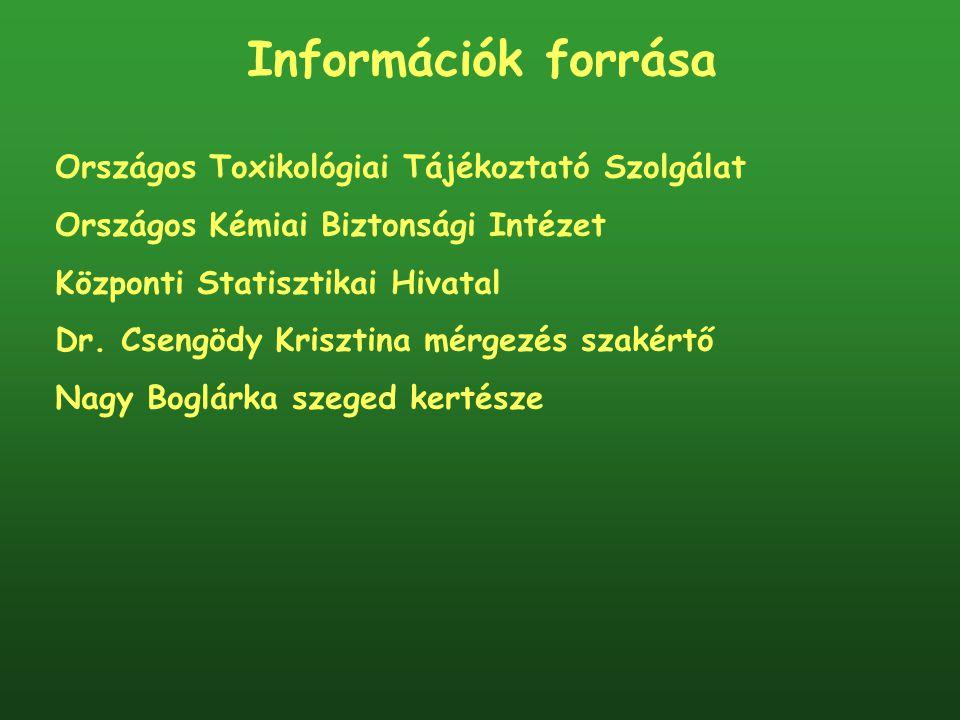 Információk forrása Országos Toxikológiai Tájékoztató Szolgálat