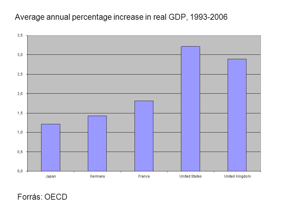 Average annual percentage increase in real GDP, 1993-2006