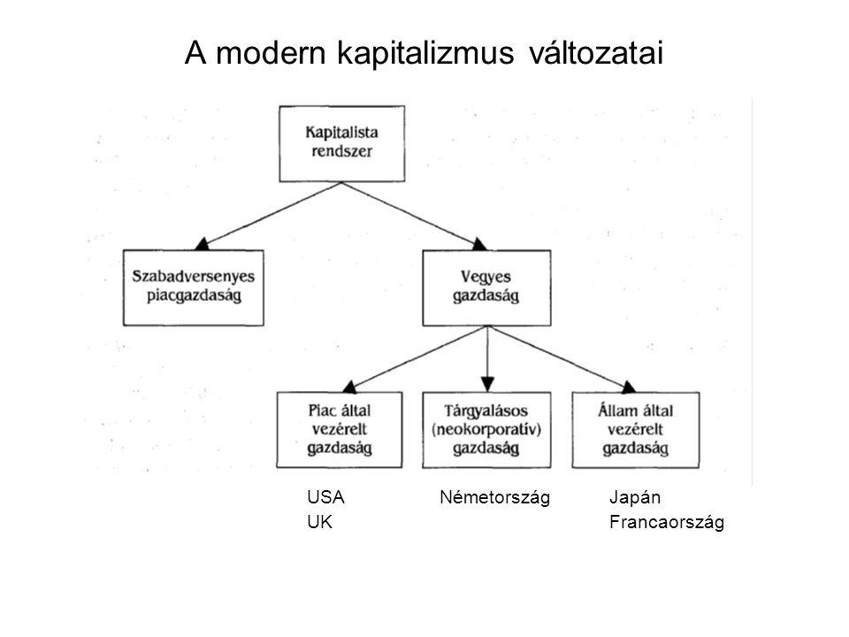 A modern kapitalizmus változatai