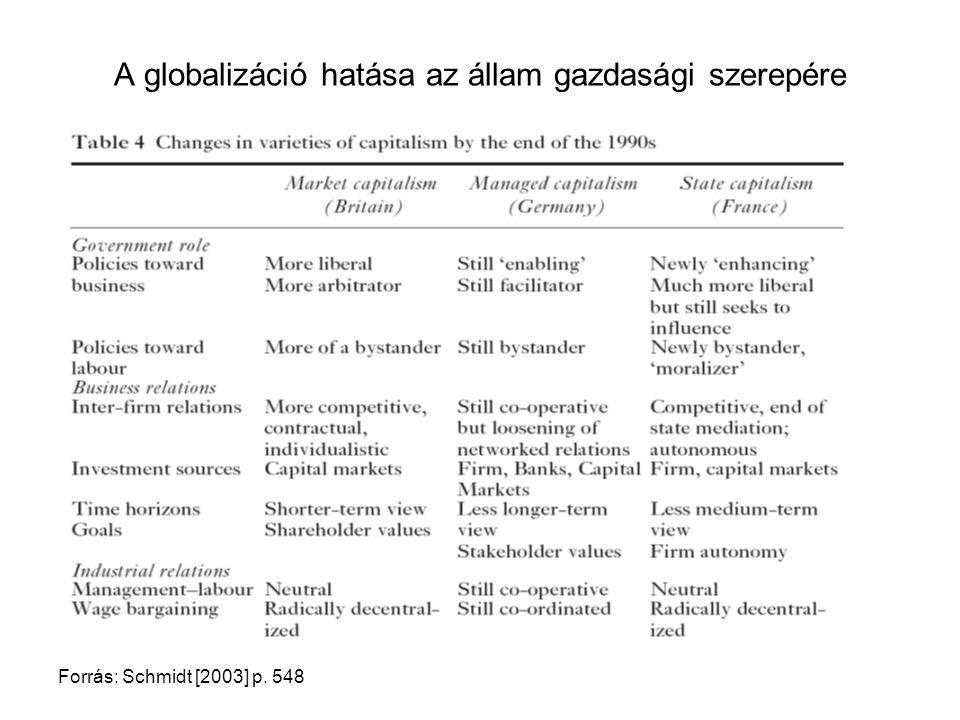 A globalizáció hatása az állam gazdasági szerepére