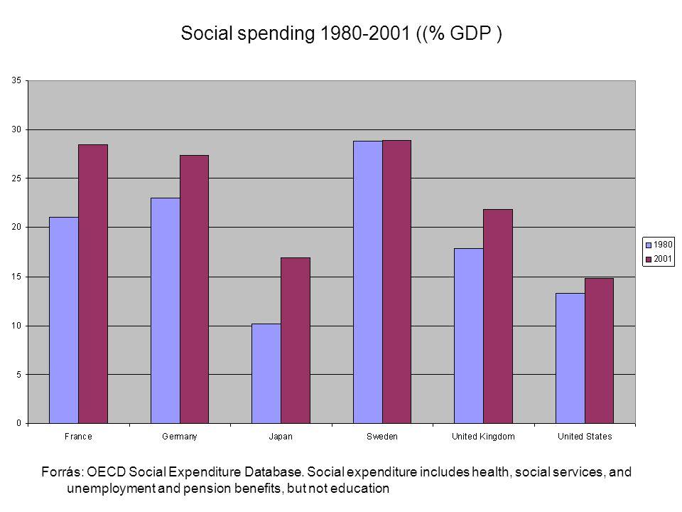 Social spending 1980-2001 ((% GDP )