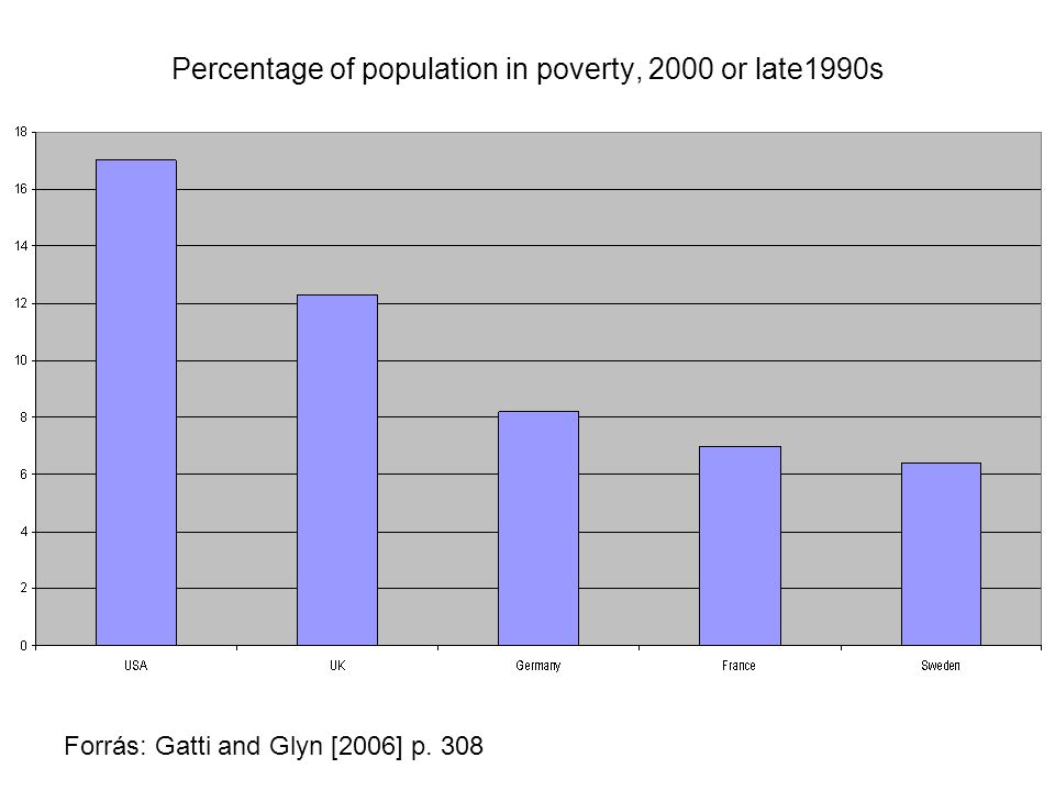 Percentage of population in poverty, 2000 or late1990s