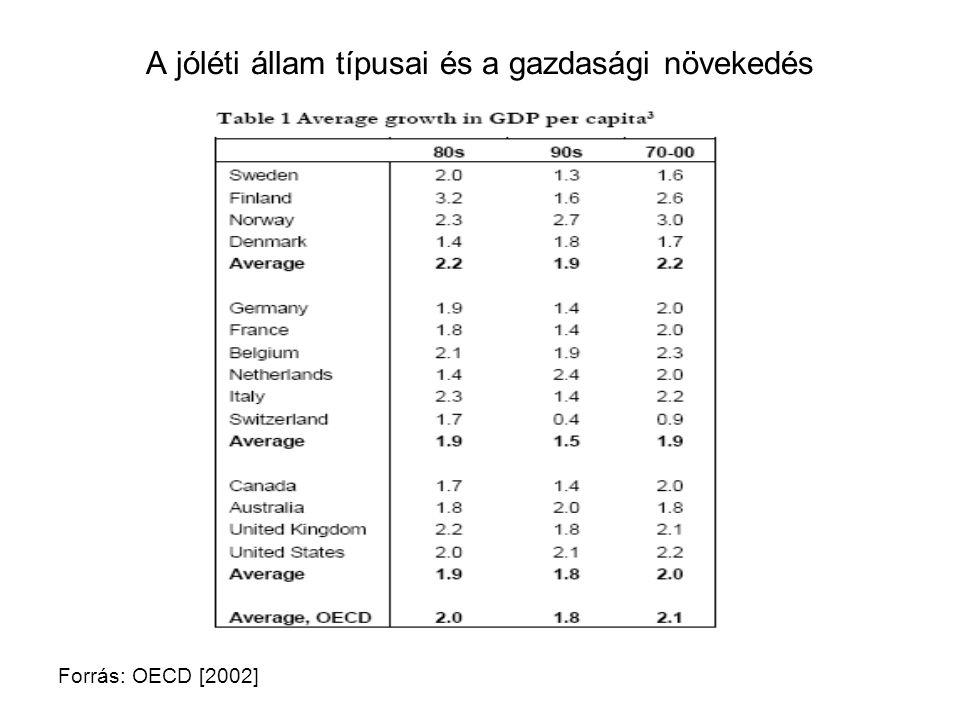 A jóléti állam típusai és a gazdasági növekedés