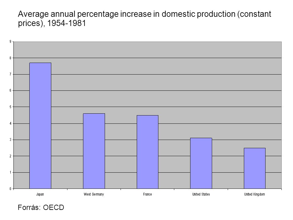 Average annual percentage increase in domestic production (constant prices), 1954-1981