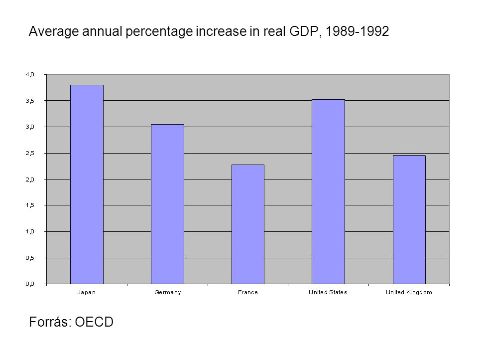 Average annual percentage increase in real GDP, 1989-1992