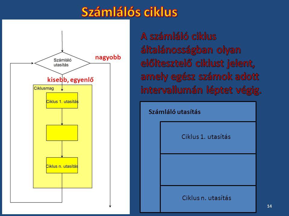 Számlálós ciklus A számláló ciklus általánosságban olyan előltesztelő ciklust jelent, amely egész számok adott intervallumán léptet végig.