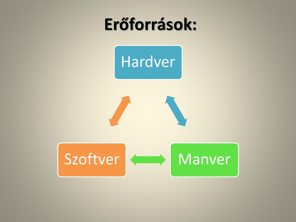 Erőforrások: Hardver Manver Szoftver