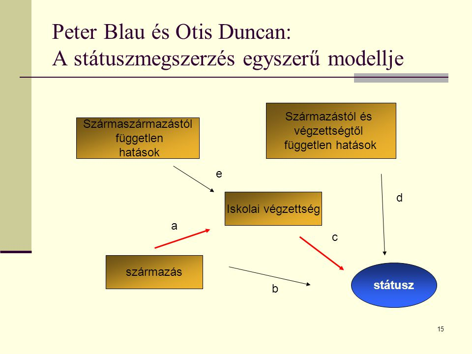 Peter Blau és Otis Duncan: A státuszmegszerzés egyszerű modellje