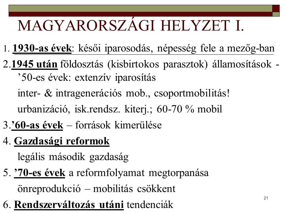 MAGYARORSZÁGI HELYZET I.