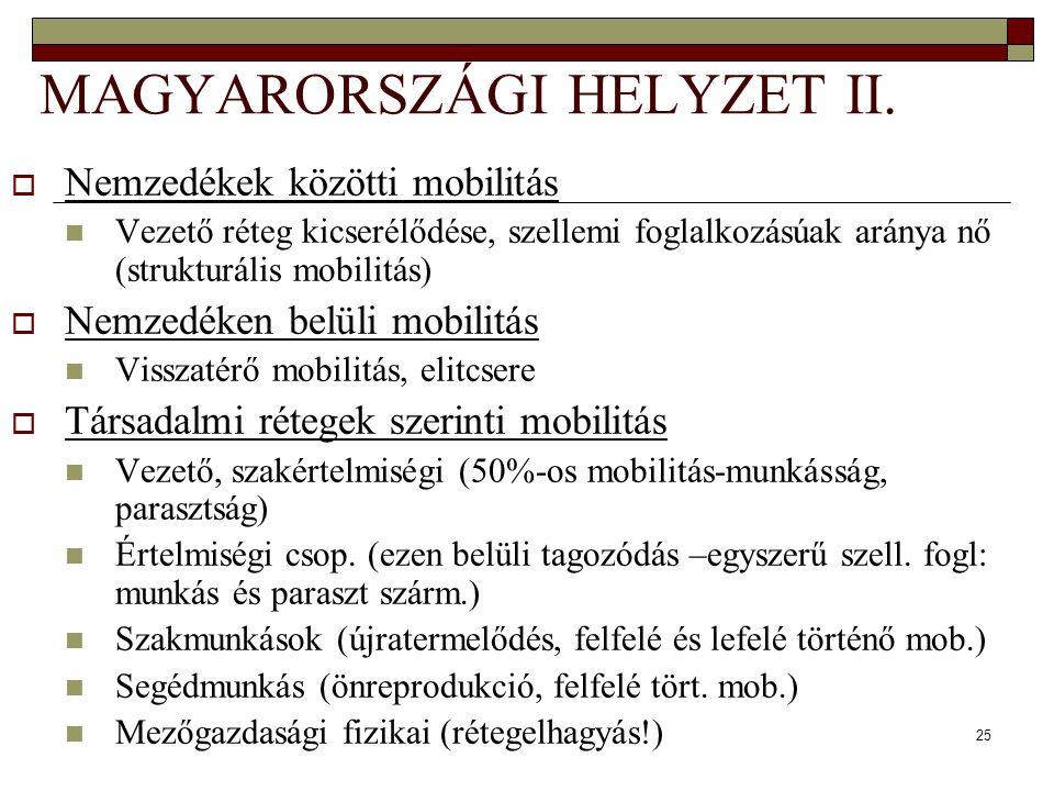 MAGYARORSZÁGI HELYZET II.