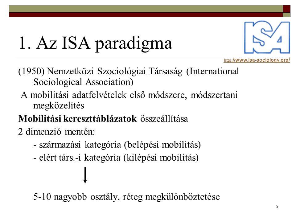 1. Az ISA paradigma http://www.isa-sociology.org/ (1950) Nemzetközi Szociológiai Társaság (International Sociological Association)