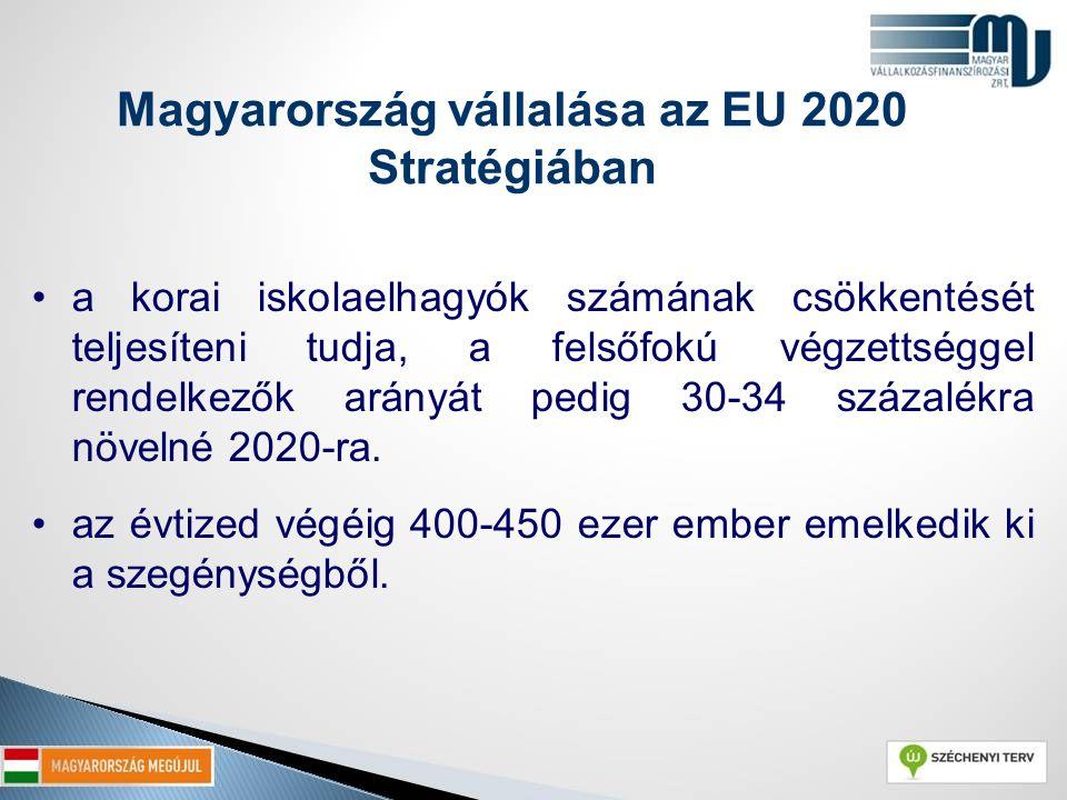 Magyarország vállalása az EU 2020 Stratégiában