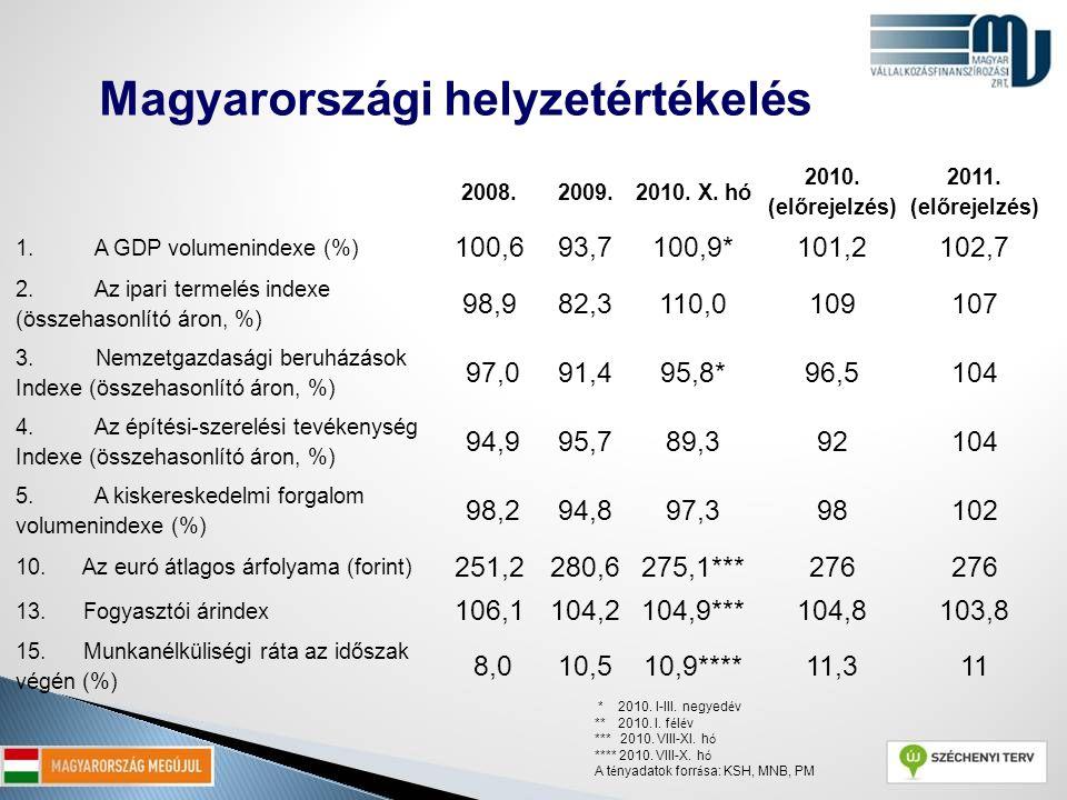 Magyarországi helyzetértékelés