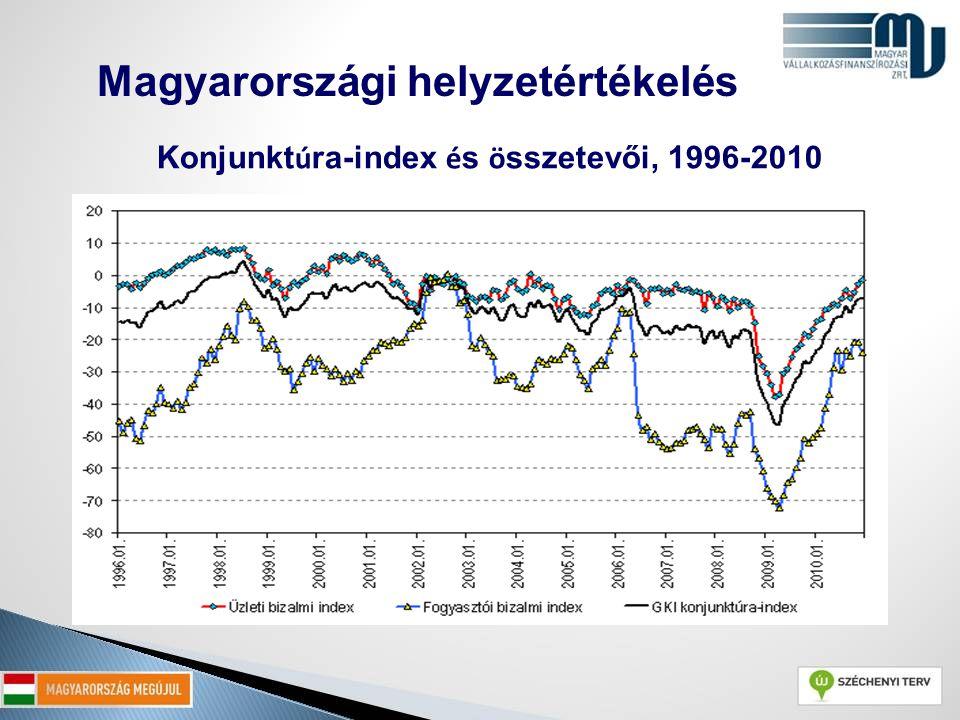 Konjunktúra-index és összetevői, 1996-2010