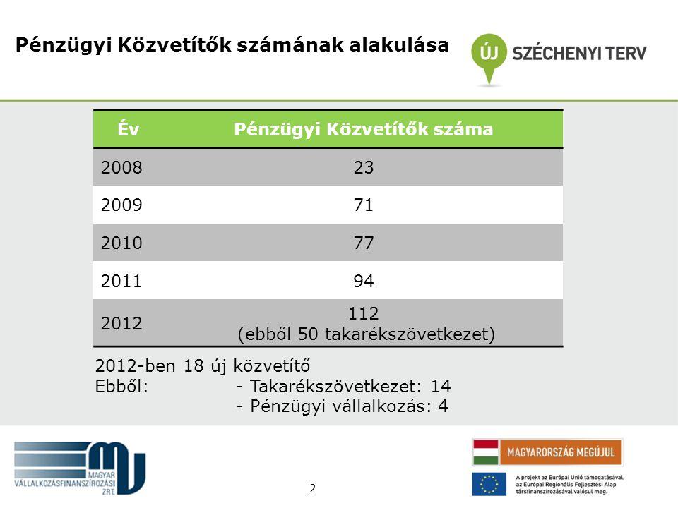 Pénzügyi Közvetítők száma