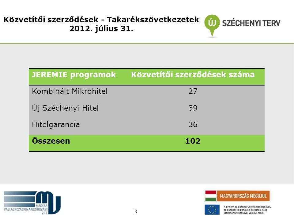Közvetítői szerződések - Takarékszövetkezetek 2012. július 31.