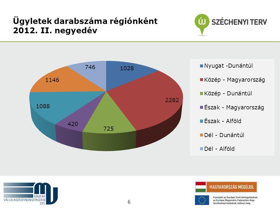 Ügyletek darabszáma régiónként 2012. II. negyedév