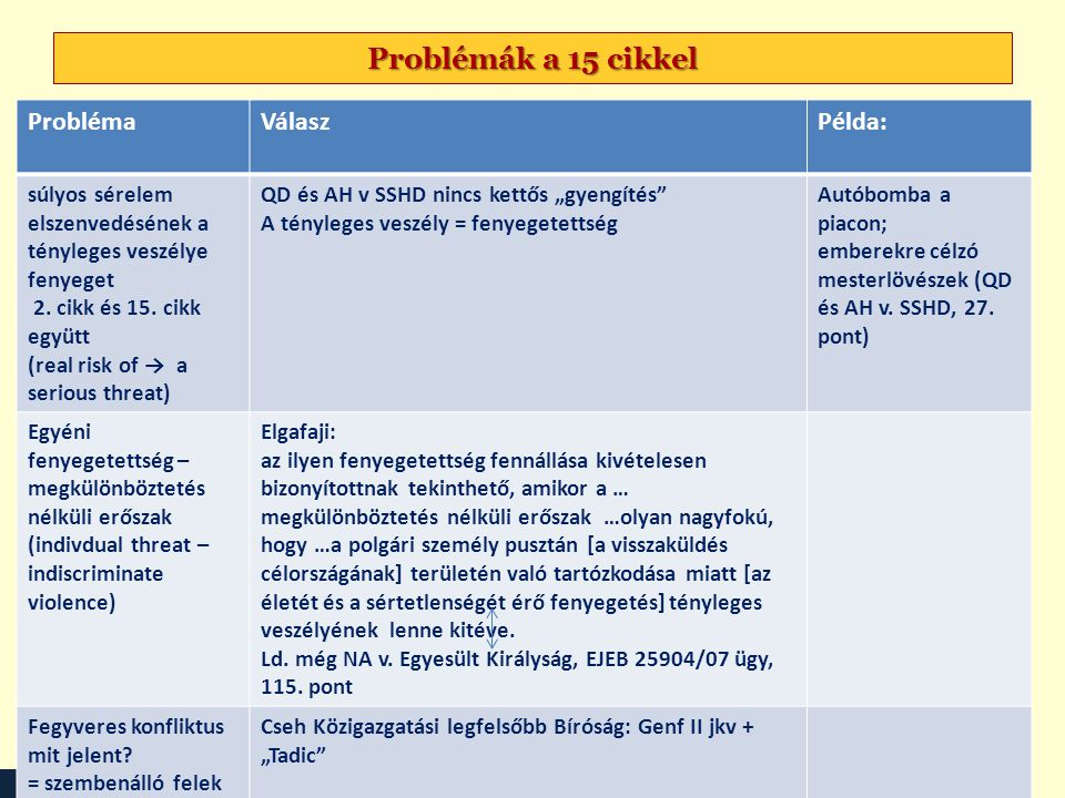 Problémák a 15 cikkel Probléma Válasz Példa: