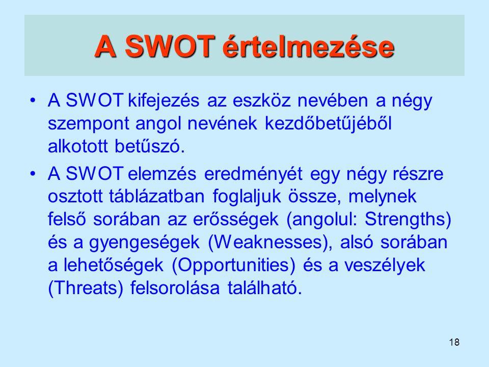 A SWOT értelmezése A SWOT kifejezés az eszköz nevében a négy szempont angol nevének kezdőbetűjéből alkotott betűszó.