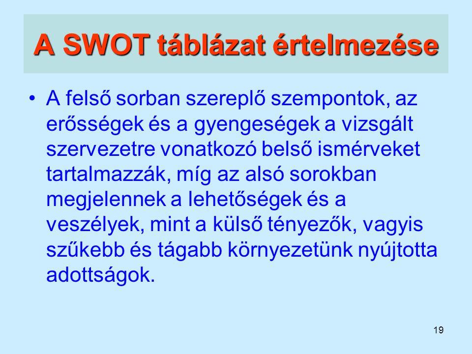 A SWOT táblázat értelmezése