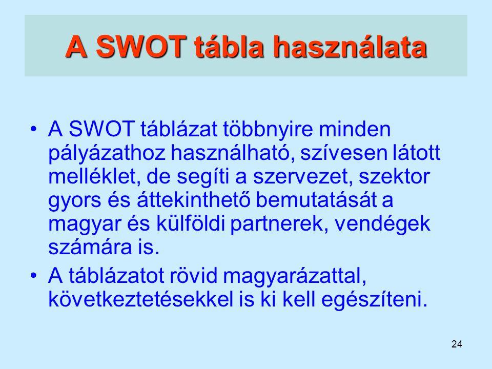 A SWOT tábla használata