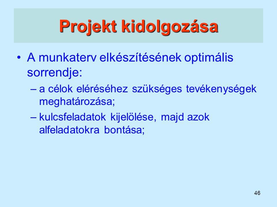 Projekt kidolgozása A munkaterv elkészítésének optimális sorrendje: