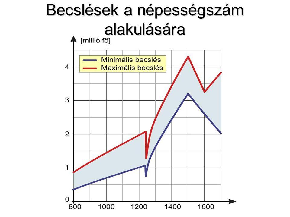 Becslések a népességszám alakulására