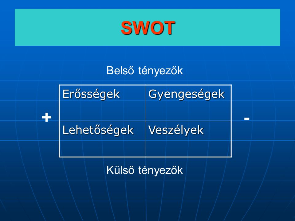 SWOT + - Belső tényezők Erősségek Gyengeségek Lehetőségek Veszélyek